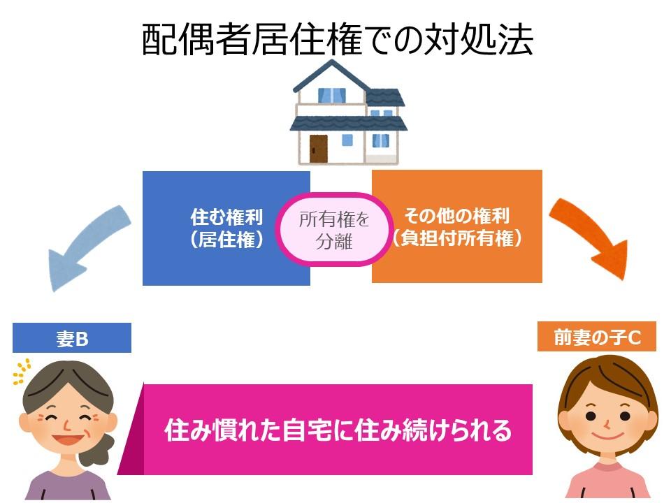 配偶者居住権の対処法