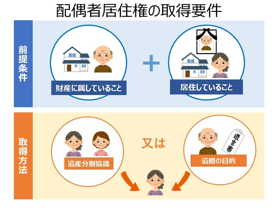 配偶者居住権の取得要件