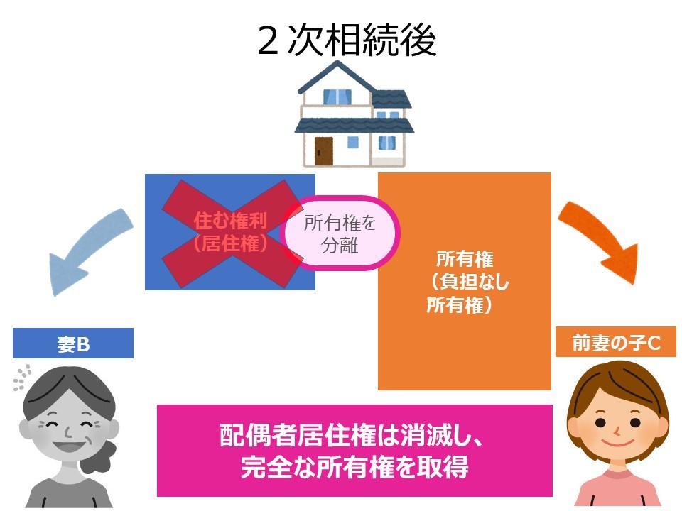 配偶者居住権の消滅