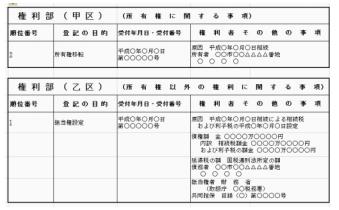 納税猶予登記簿