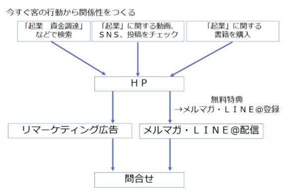 関係性構築